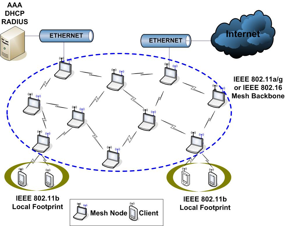 Untitled document wireless mesh network architecture ccuart Image collections
